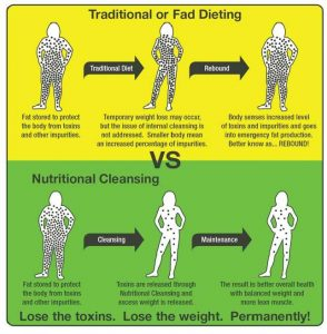 Nutritional Cleansing Is the Secret to Weight Loss